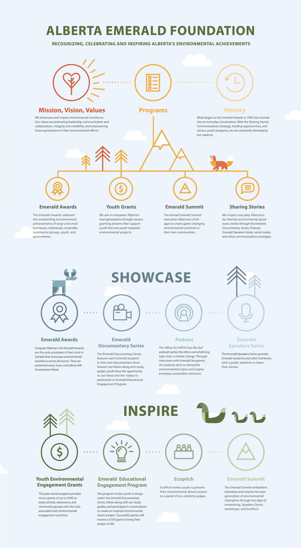 Emerald Foundation Infographic